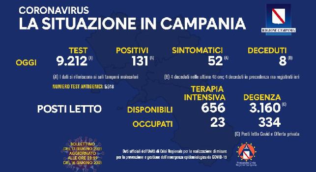 Coronavirus in Campania, il bollettino odierno: 131 nuovi casi, 52 sintomatici e 8 decessi