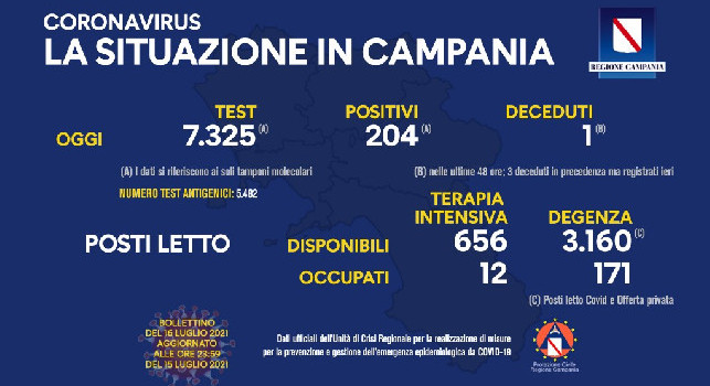 Regione Campania, il bollettino giornaliero: 204 nuovi positivi e 1 decesso