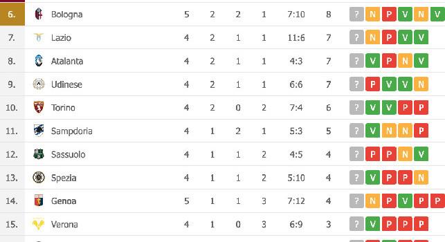 Bologna-Genoa 2-2, Mihajlovic porta i suoi al sesto posto [CLASSIFICA]