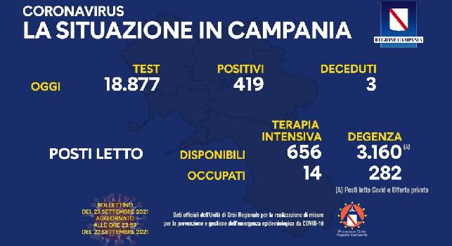 Bollettino Coronavirus Campania: 348 positivi e 4 deceduti