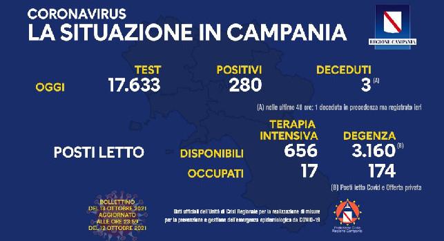 Bollettino Coronavirus Campania: 279 positivi e 3 deceduti