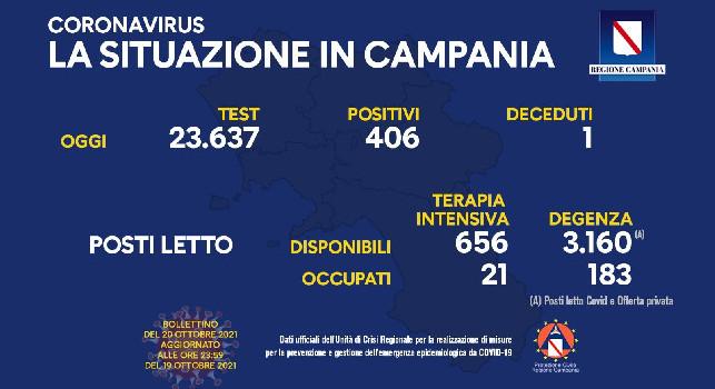 Bollettino Coronavirus Campania: 406 positivi e 1 deceduto